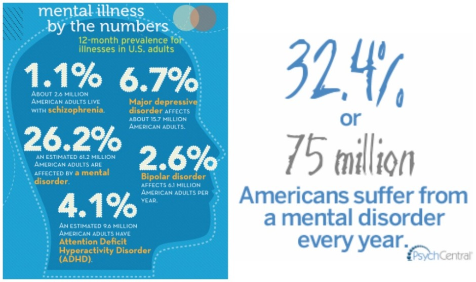 American-Mental-Illness-Facts