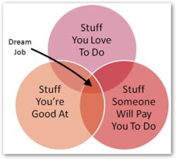 dream-job-graph