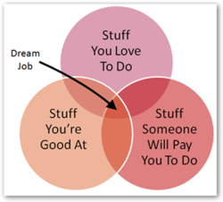 dream-job-graph